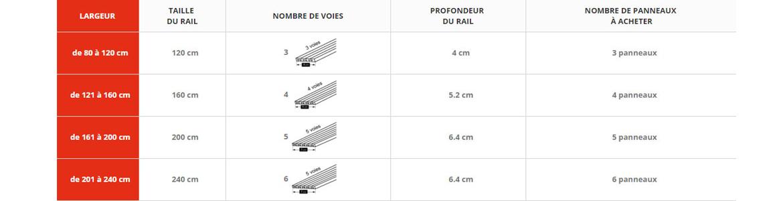 Rail pour panneaux coulissants